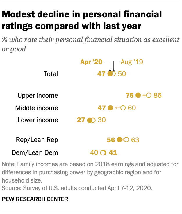 Modest decline in personal financial ratings compared with last year