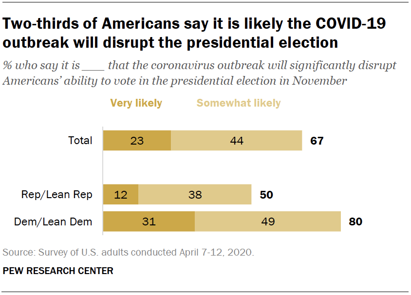 Two-thirds of Americans say it is likely the COVID-19 outbreak will disrupt the presidential election