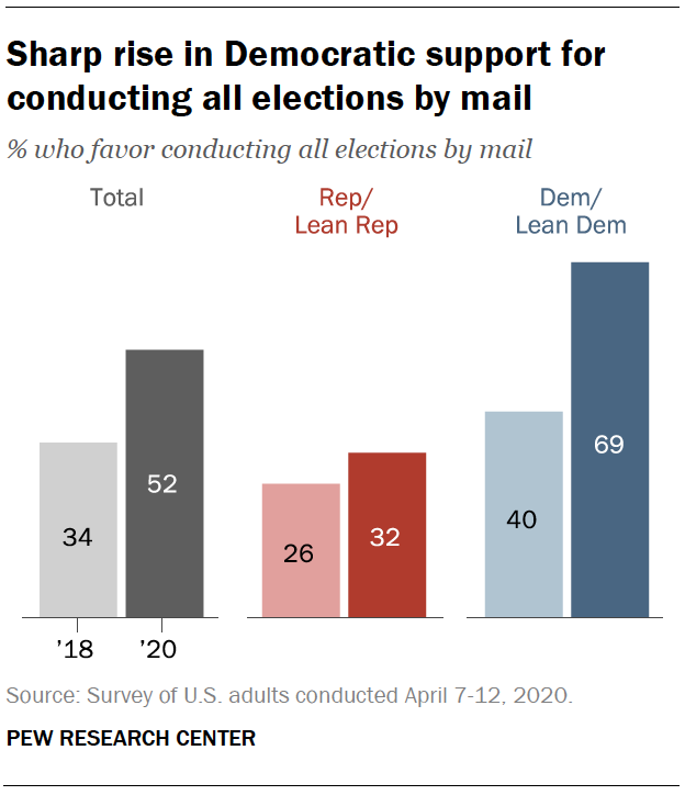 Sharp rise in Democratic support for conducting all elections by mail