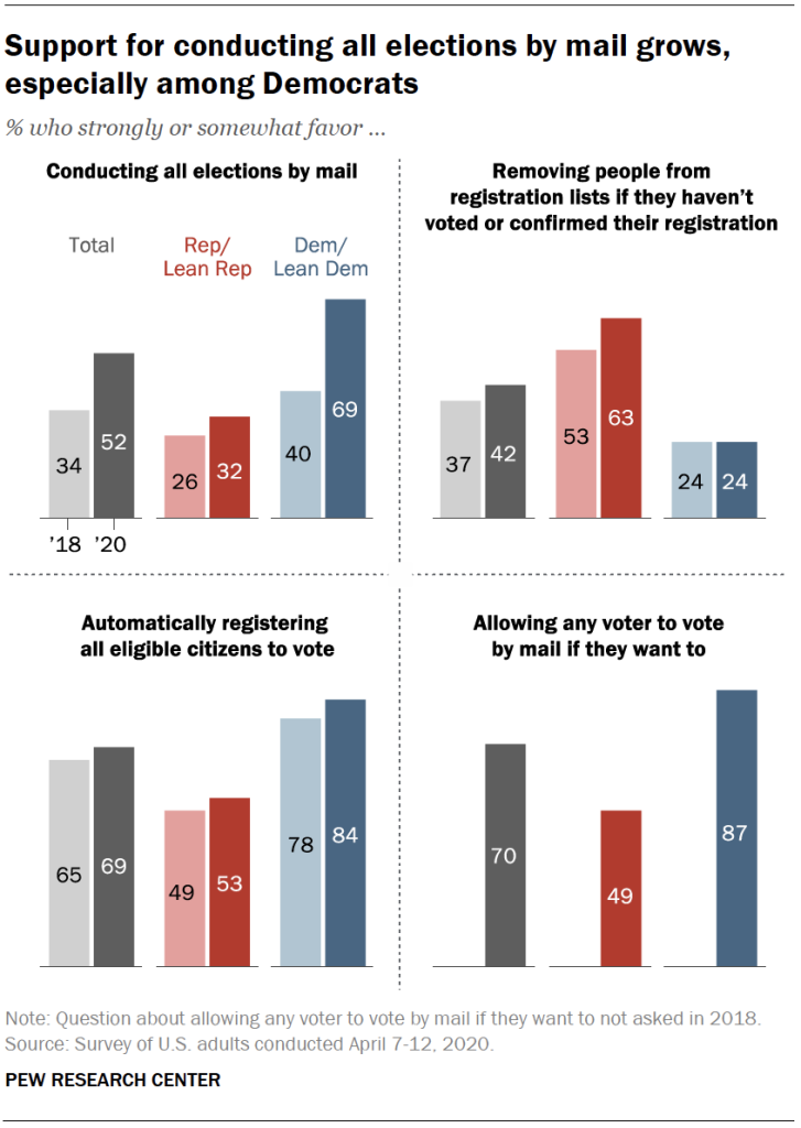 Support for conducting all elections by mail grows, especially among Democrats