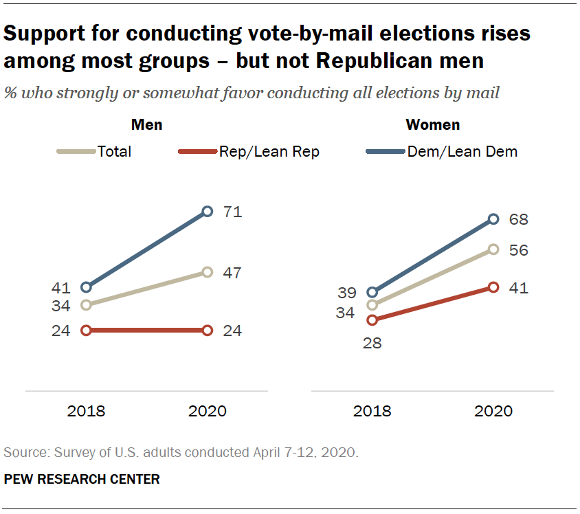 Support for conducting vote-by-mail elections rises among most groups – but not Republican men