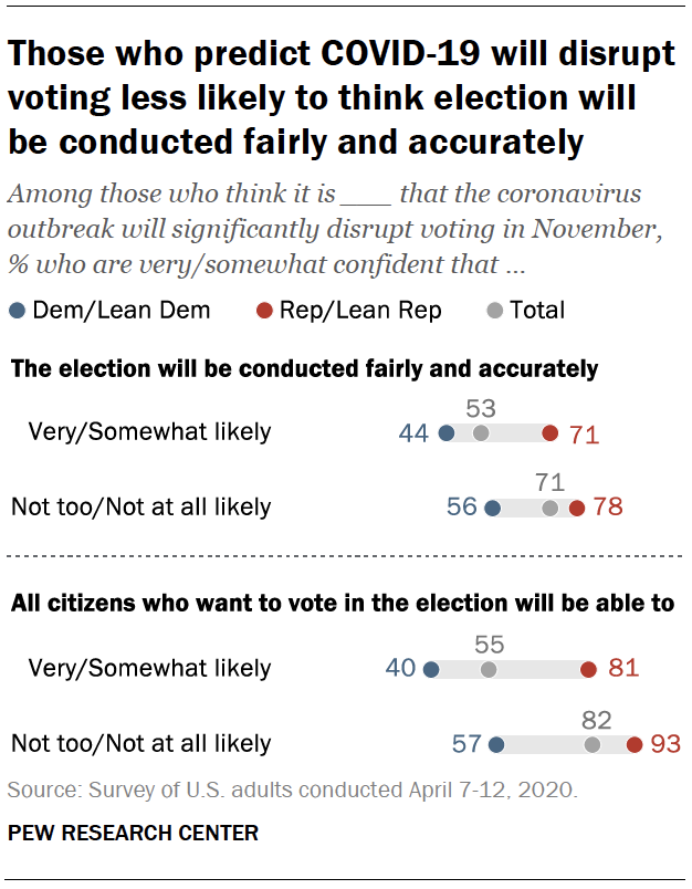 Those who predict COVID-19 will disrupt voting less likely to think election will be conducted fairly and accurately