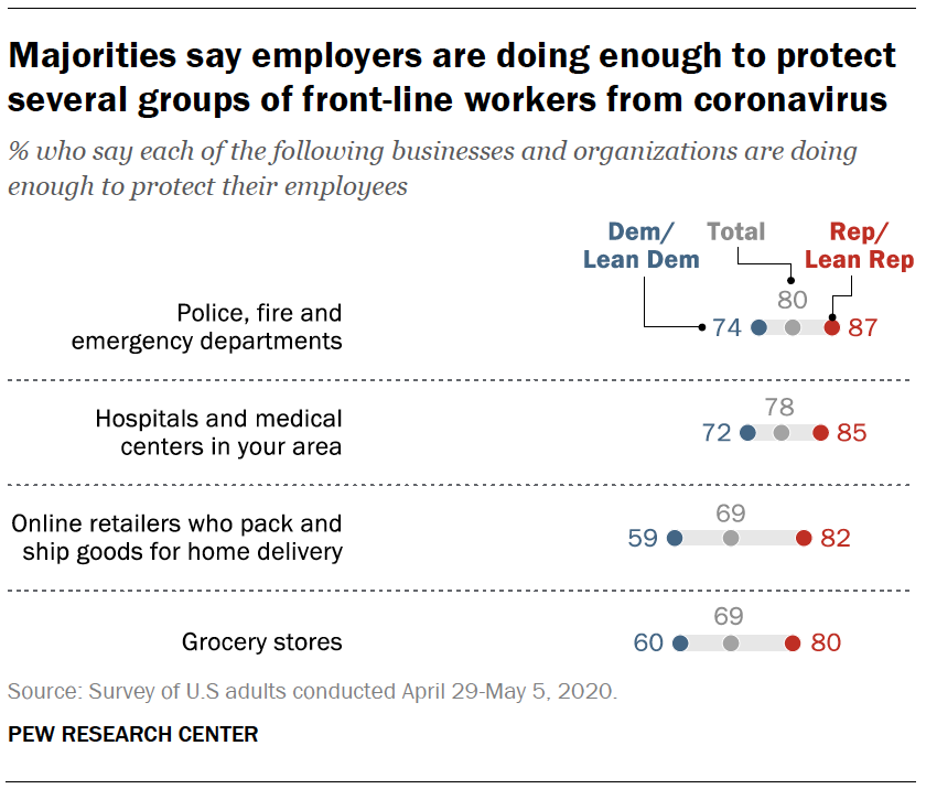 Majorities say employers are doing enough to protect several groups of front-line workers from coronavirus