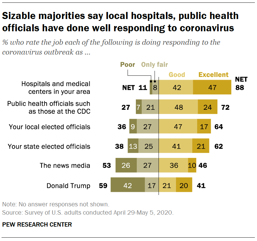 Sizable majorities say local hospitals, public health officials have done well responding to coronavirus