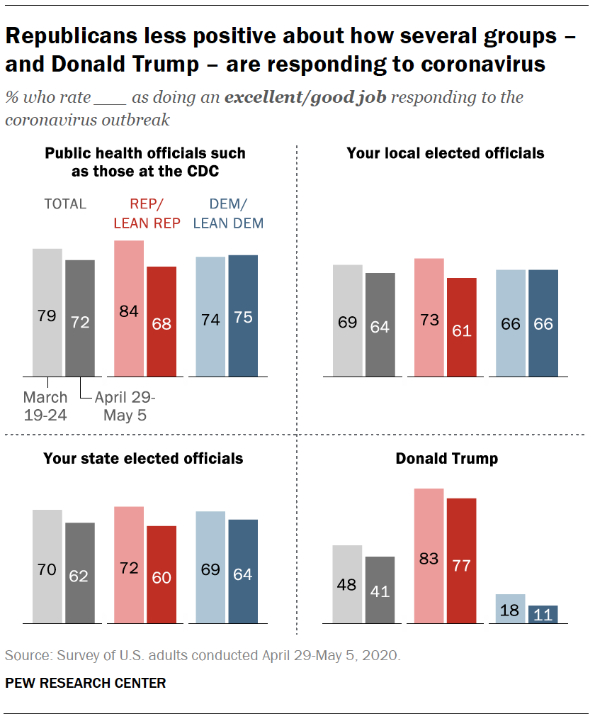 Republicans less positive about how several groups – and Donald Trump – are responding to coronavirus