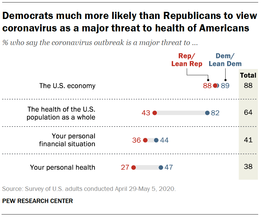 Democrats much more likely than Republicans to view coronavirus as a major threat to health of Americans
