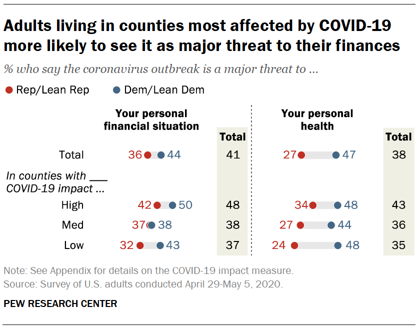 Adults living in counties most affected by COVID-19 more likely to see it as major threat to their finances