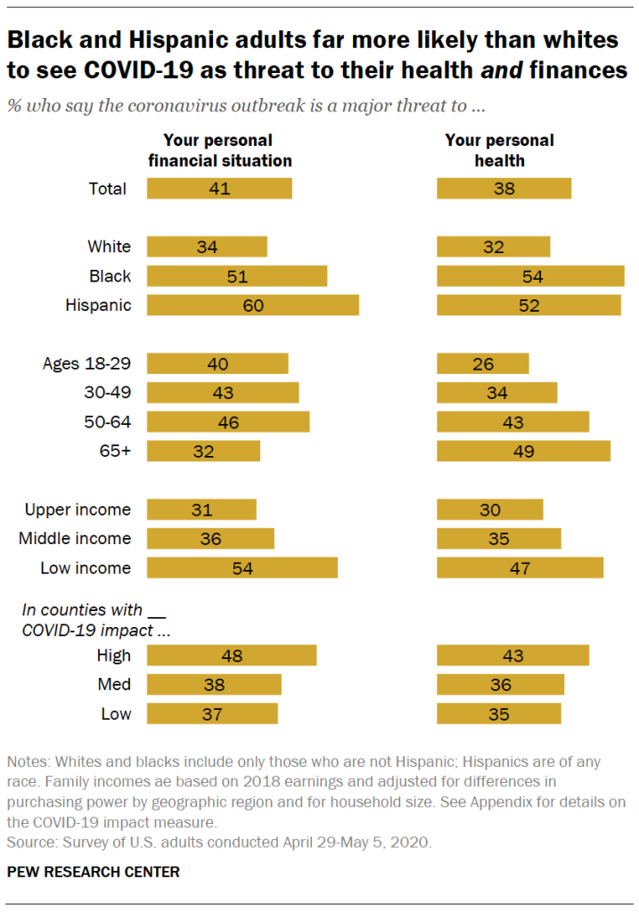 Black and Hispanic adults far more likely than whites to see COVID-19 as threat to their health and finances