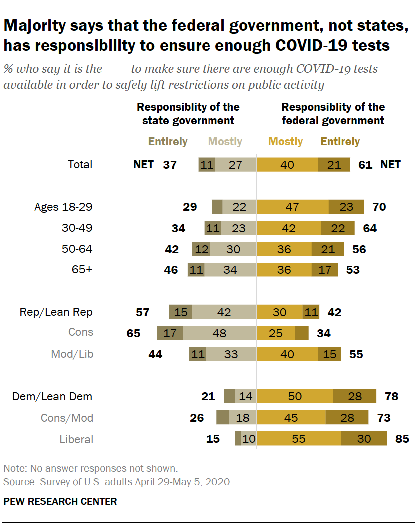 Majority says that the federal government, not states, has responsibility to ensure enough COVID-19 tests