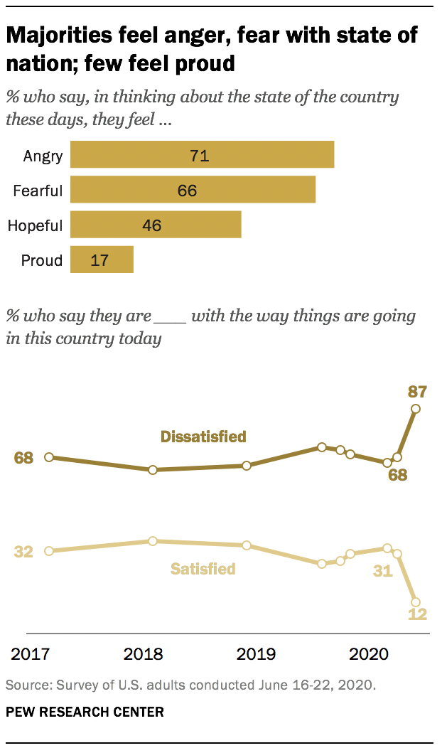 Majorities feel anger, fear with state of nation; few feel proud