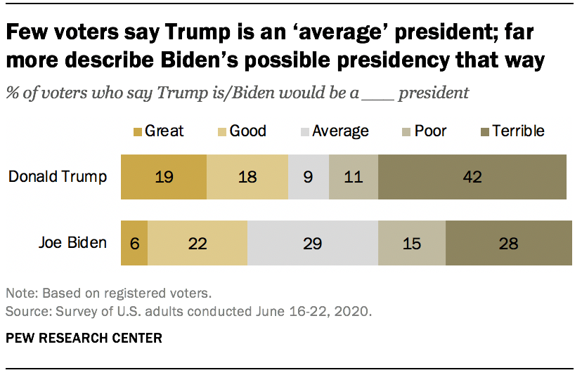 Few voters say Trump is an 'average' president; far more describe Biden's possible presidency that way