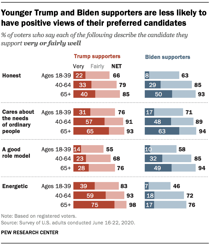 Younger Trump and Biden supporters are less likely to have positive views of their preferred candidates