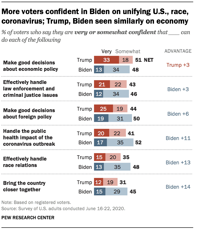 More voters confident in Biden on unifying U.S., race, coronavirus; Trump, Biden seen similarly on economy
