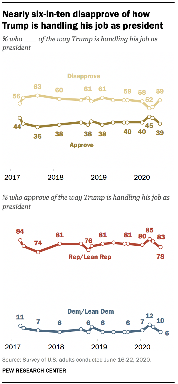 Nearly six-in-ten disapprove of how Trump is handling his job as president