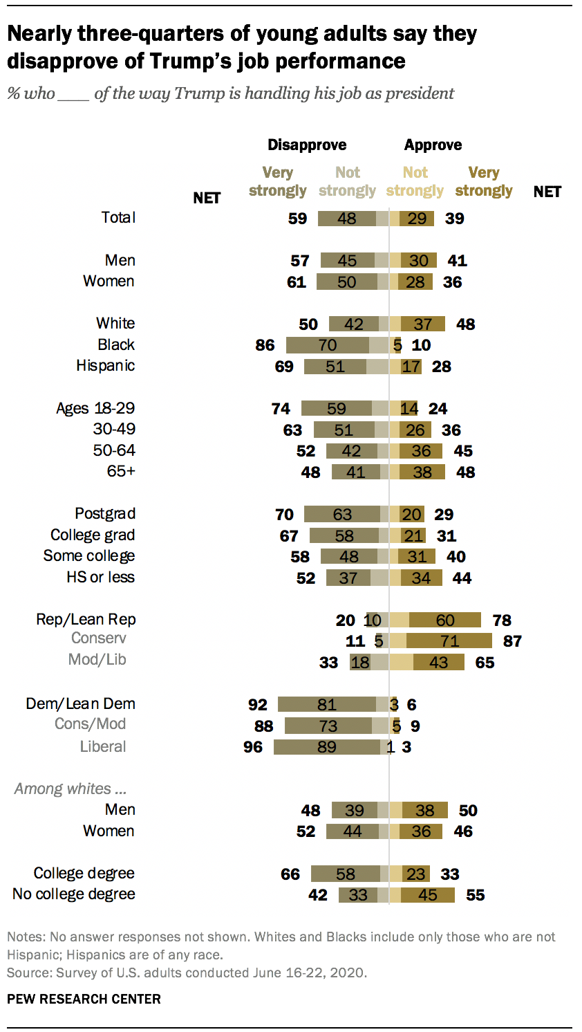 Nearly three-quarters of young adults say they disapprove of Trump's job performance