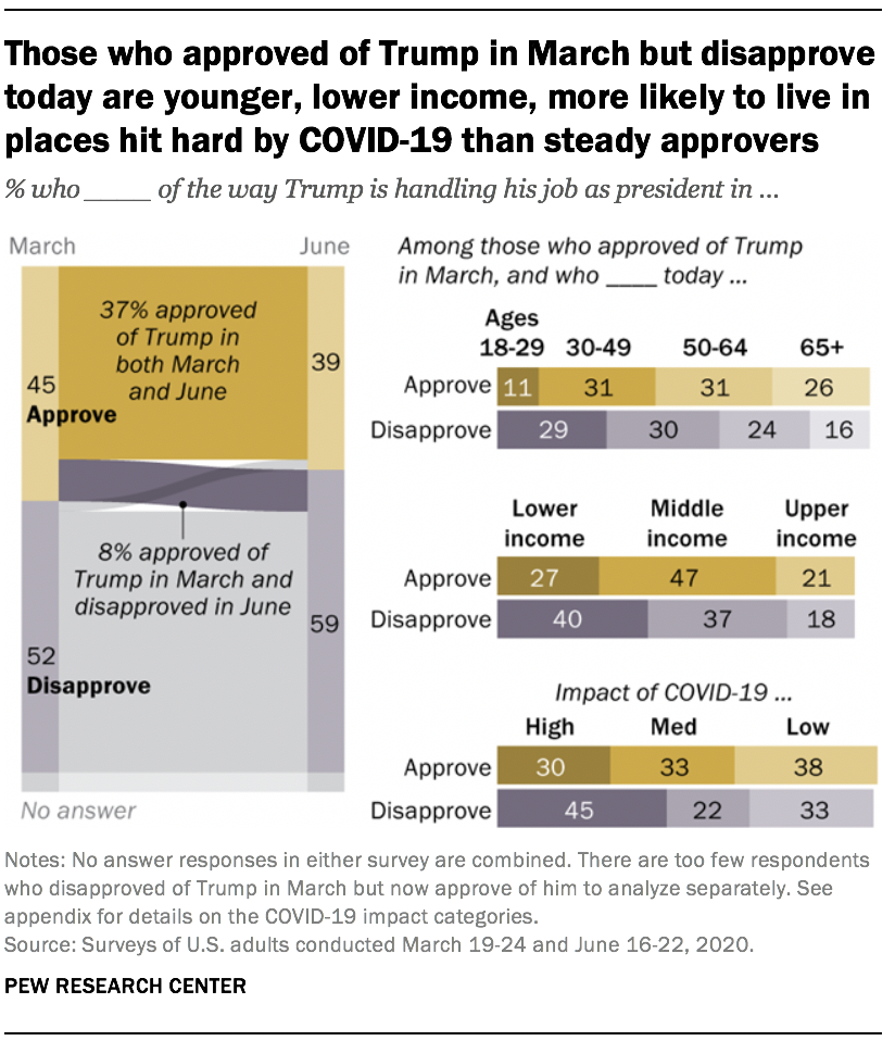 Those who approved of Trump in March but disapprove today are younger, lower income, more likely to live in places hit hard by COVID-19 than steady approvers