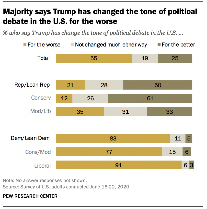 Majority says Trump has changed the tone of political debate in the U.S. for the worse