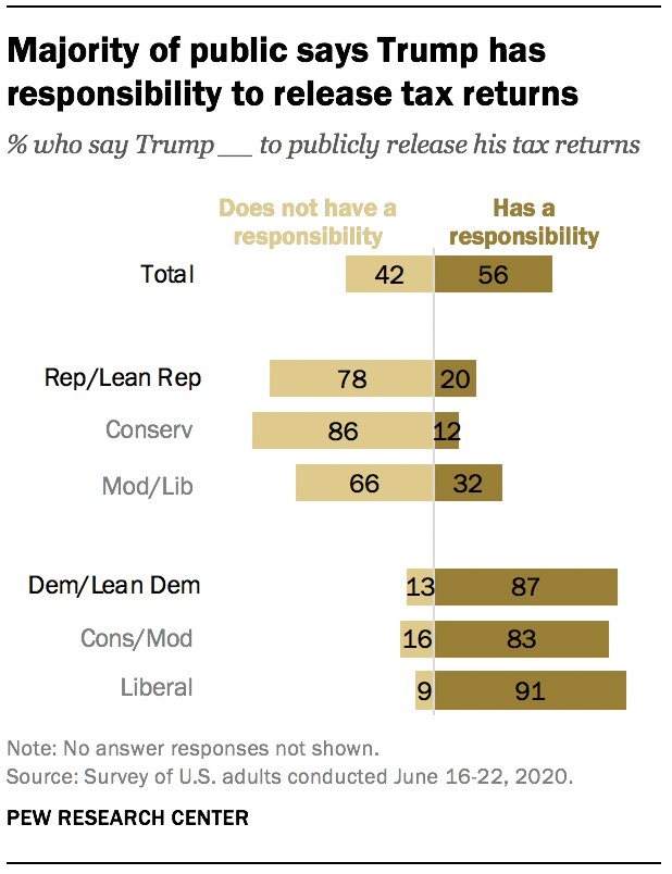 Majority of public says Trump has responsibility to release tax returns