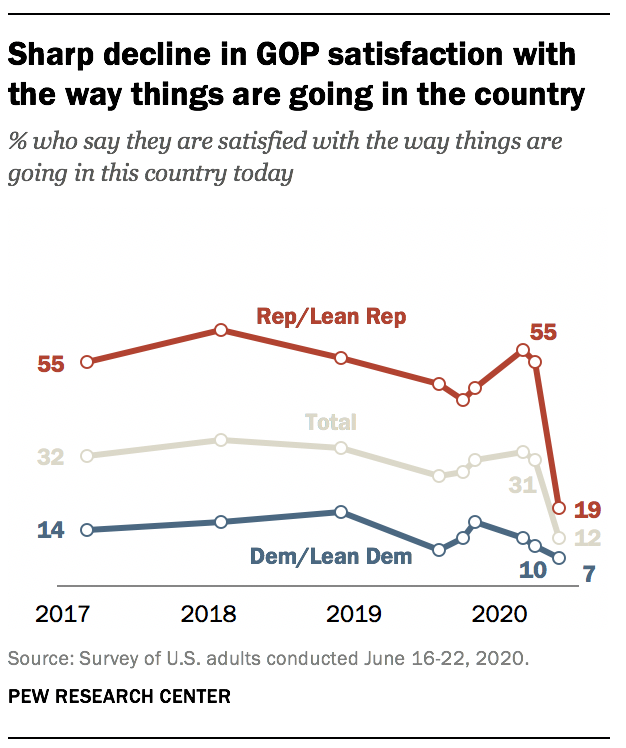 Sharp decline in GOP satisfaction with the way things are going in the country