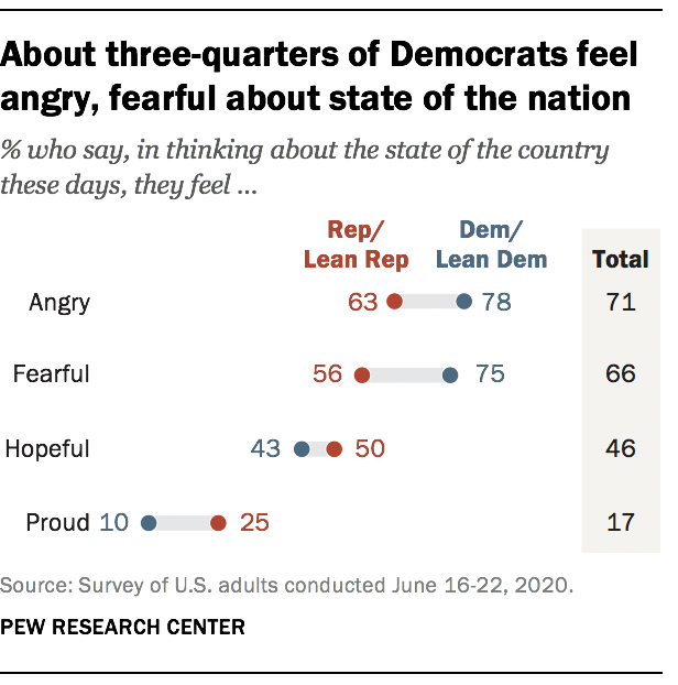About three-quarters of Democrats feel angry, fearful about state of the nation