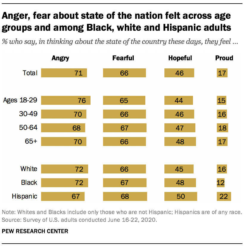 Anger, fear about state of the nation felt across age groups and among Black, white and Hispanic adults
