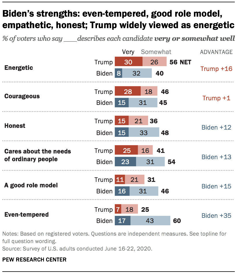 Biden's strengths: even-tempered, good role model, empathetic, honest; Trump widely viewed as energetic