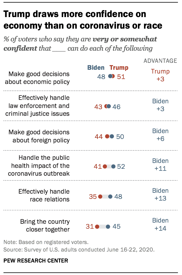 Trump draws more confidence on economy than on coronavirus or race