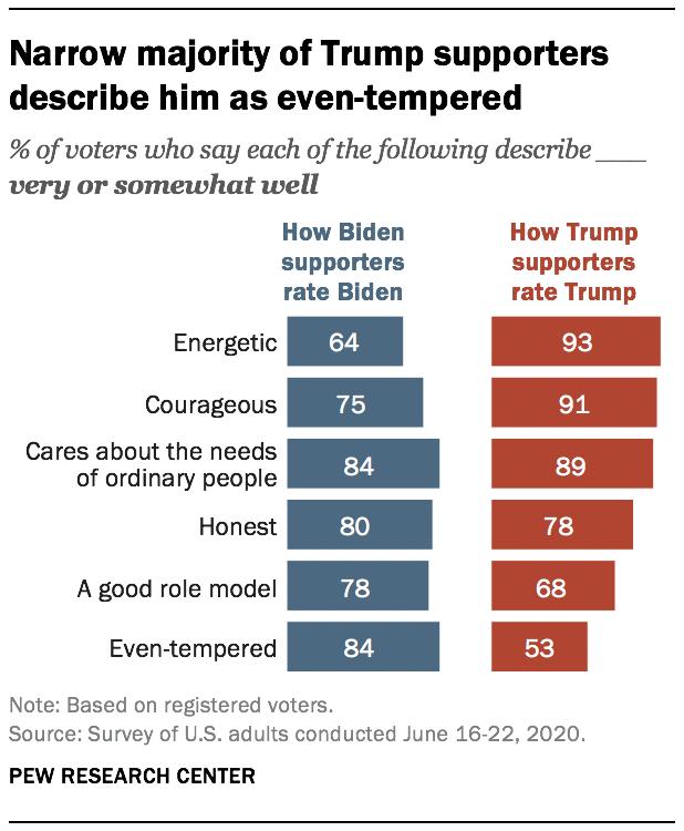 Narrow majority of Trump supporters describe him as even-tempered