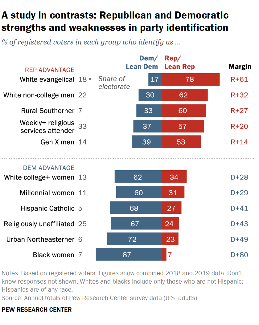 A study in contrasts: Republican and Democratic strengths and weaknesses in party identification
